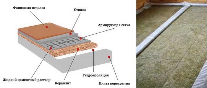 Схема покрытия