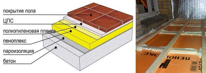 Структура покрытия, схема