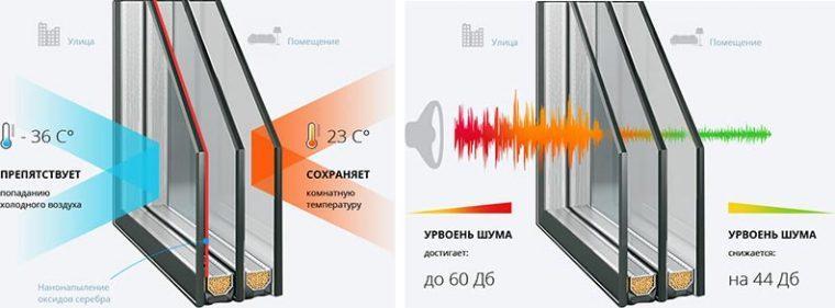 Высокие показатели шумоподавления и энергосбережения