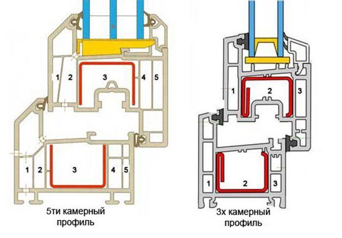 Схема 5 и 3-х камерного профиля в сечении